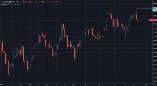 (2019年底以后到,美元指数日线图,已标注注年内高位,由WEEX壹道买进卖制图)