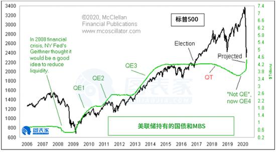 美联储再启动QE影响几何?利多美股 利空美债