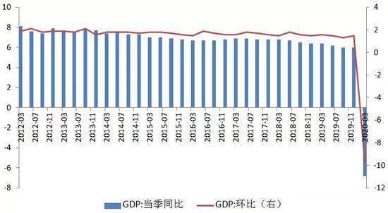gdp环比_亚洲第一个经济崩盘的国家,下一个将会是谁