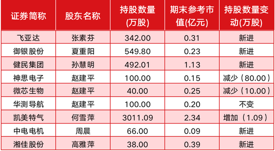 赵建平、陈发树等知名牛散最新持仓:押中翻倍股、浮盈70亿