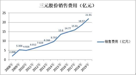 三元股份上半年亏损:缺乏核心单品、全国化不及预期