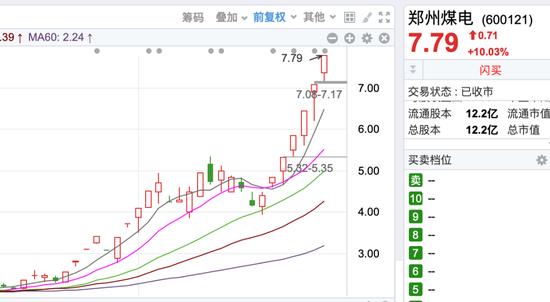 30天涨超250% 妖股郑州煤电是怎样练成的?
