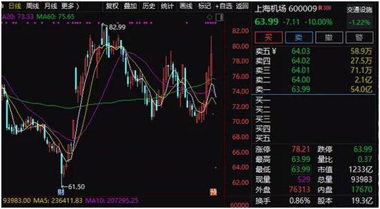 """千亿白马上海机场连续跌停:两天蒸发300亿 """"坤坤""""重仓踩雷?"""