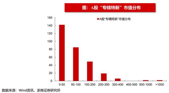 """浙商策略:""""专精特新""""机构配置规模近5000亿 外资配置规模持续上升"""