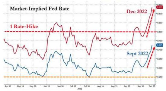 市场预计美联储明年9月加息概率已达——90%!