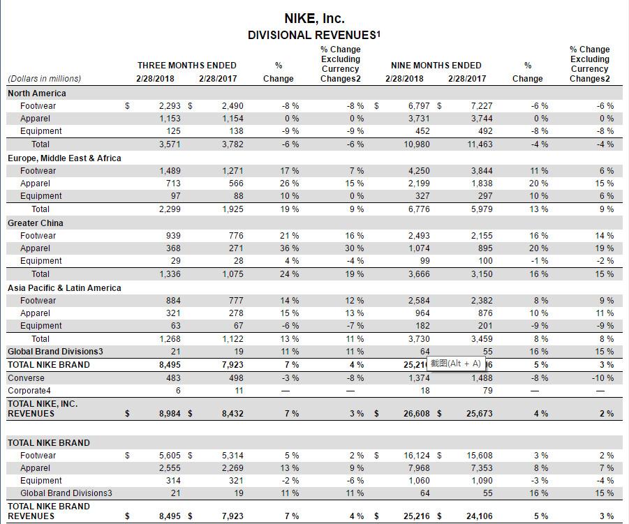 耐克20年来首亏损:北美市场业绩下滑 利润空间受挤压