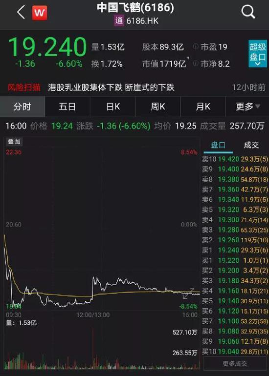 销量要断崖下跌:董事长一句话中国飞鹤重挫8% 基金经理这么看