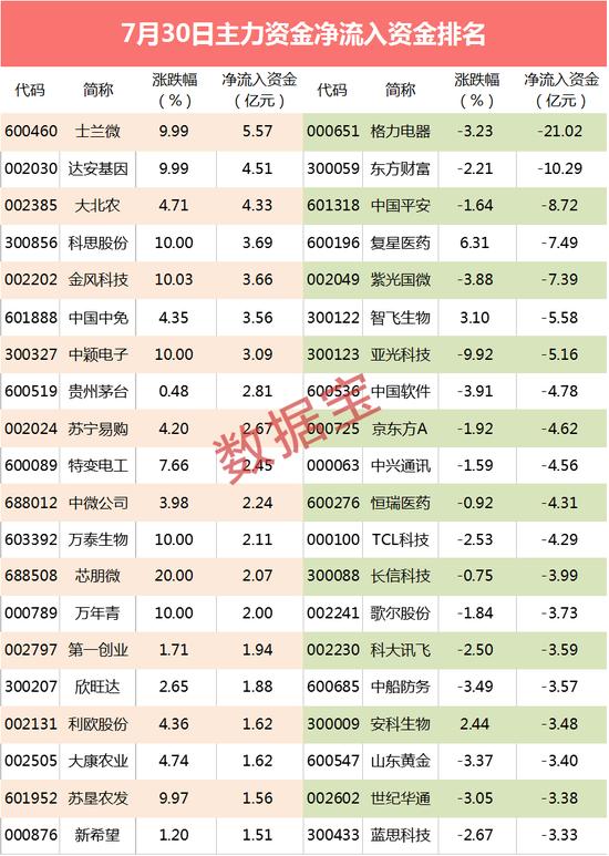 主力资金:华为国产芯片有新消息 尾盘3亿资金扫货芯片龙头