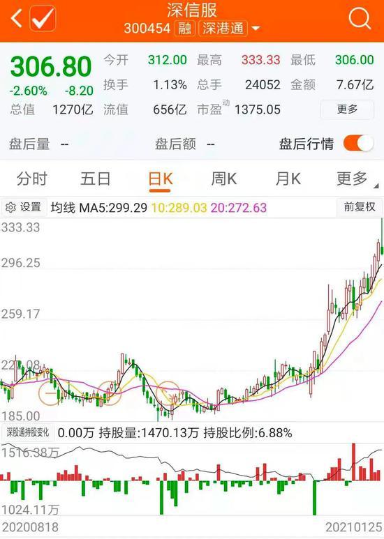 """一分钱""""打败""""邓晓峰拿下定增 冯柳浮盈近2亿元"""