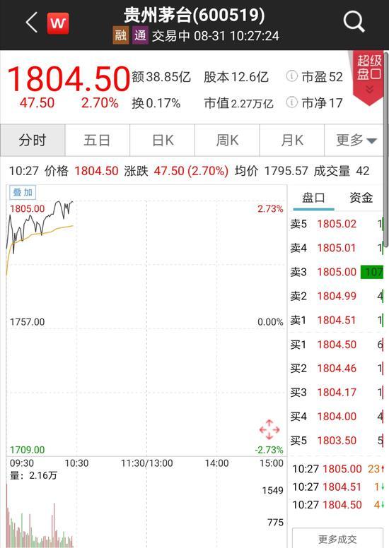 """贵州茅台股价再""""飞天"""":从1300元到1800元 仅用不到4个月"""