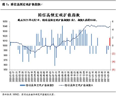 国信固收:3月国内制造业、建筑业、服务业景气度均明显回升