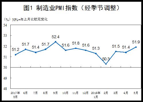 2018年5月中国采购经理指数运行情况