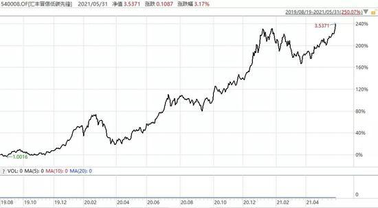 """5月基金排名""""巨浪来袭"""":去年冠军集体""""逆袭"""" 一批新面孔跻身前列"""