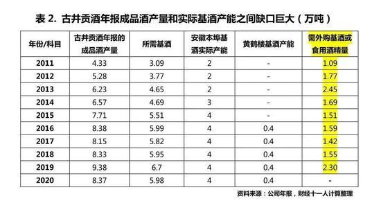 """""""年份原浆""""注水 古井贡基酒平均存储时间1年 大部分靠外采"""