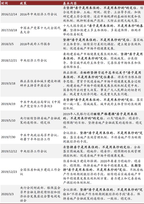资料来源:国务院,中国人民银行,住建部网站,各政府网站,中金公司研究部