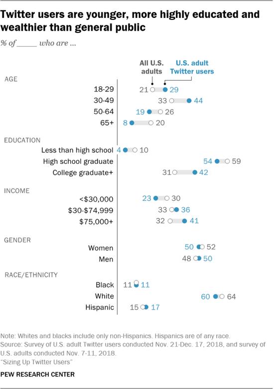 Twitter用户相对更年轻、受教育程度更高、更富有