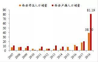来源:西安市统计公报,WIND,中泰证券研究所梁中华供图