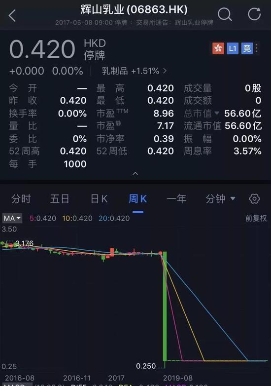 """昔日""""辽宁首富""""崩塌:300亿市值蒸发 公司被强制退市 新零售"""