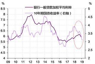 图表 5. 2018年,我国金融市场利率的下降并未有效传导至贷款利率 资料来源:Wind