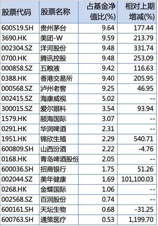 """""""公募一哥""""张坤隐形重仓股出炉 称对资本市场长期前景乐观"""