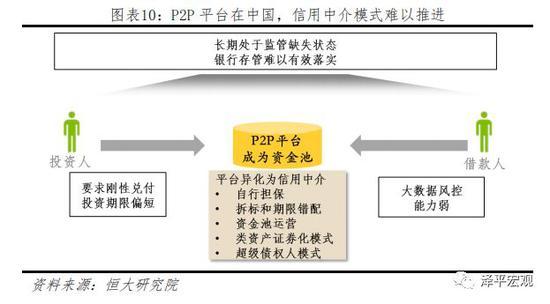 (3)P2P由信息中介异化为信用中介的模式