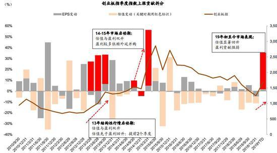 图表4: 海外中资股年初至今表现也基本依赖估值扩张