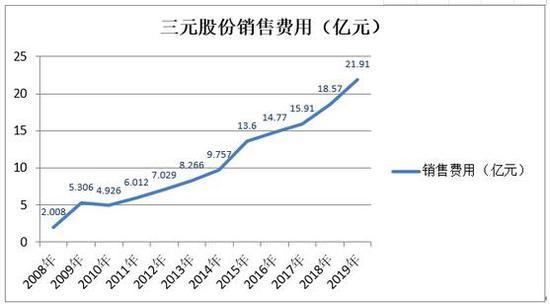 三元股份上半年亏损:缺乏核心单品 全国化不及预期