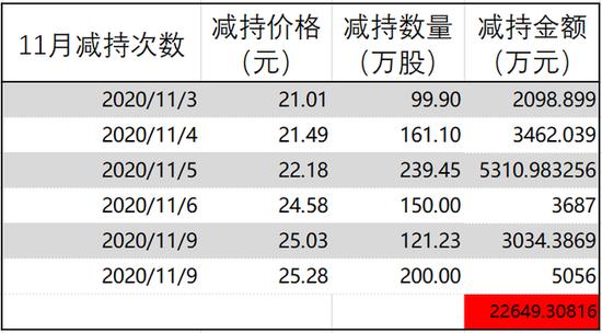 """300亿锂电白马天齐锂业躺倒 爆雷""""前夜""""大股东精准套现14亿"""