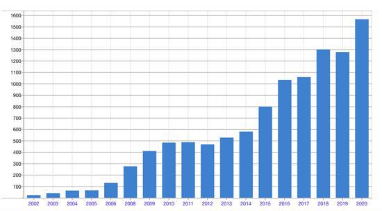 比亚迪高光之年来袭:去年豪赚42亿 一季度净利预增翻倍