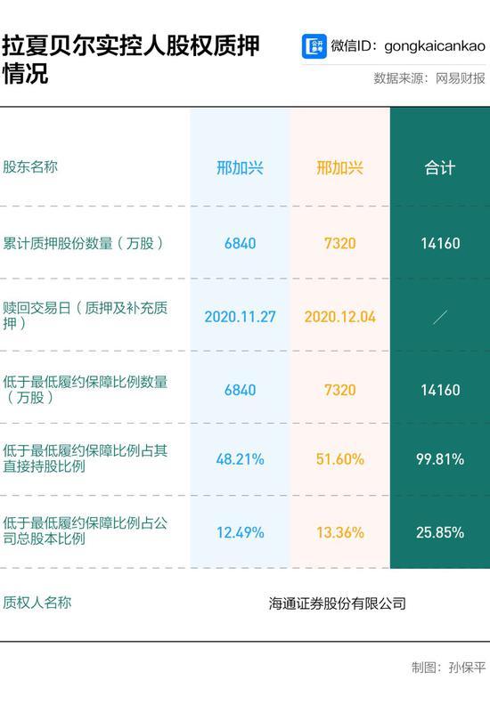 中国版Zara爆雷:上半年关店2400家 拉夏贝尔没救了?