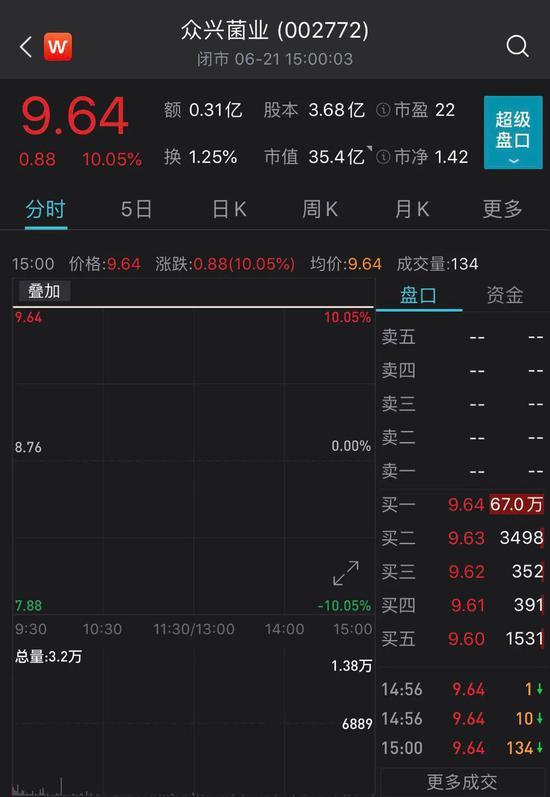 """众兴菌业跨界""""酿酒"""":酒还没""""喝""""到 股债已经双双大涨"""