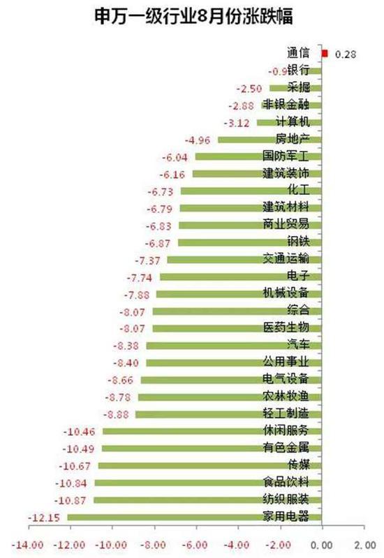 二、2018年A股上市公司中报分析