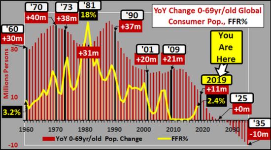 (全球主要消費羣體增長與經濟衰退,圖片來源:Chris Hamilton)