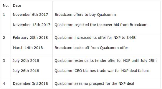 考虑到上面的图表,下面是我们如何在过去的一年里购买博通的股票: