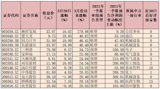 142份一季度业绩预告发布 超九成公司业绩预喜