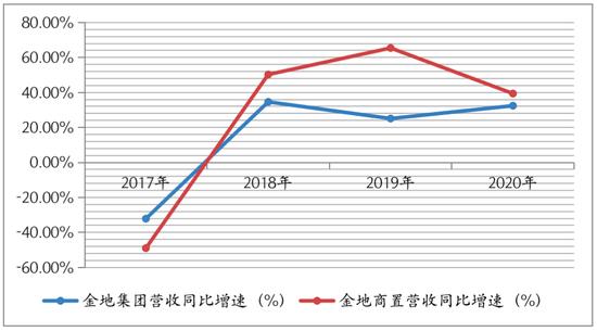 有息负债上升19%担保近90亿 金地集团业绩增速不及子公司