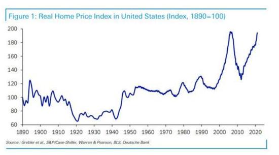 非常担忧!德银:美实际房价飙升已与金融危机前无异