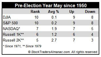 (自1950年起,美国大选前一年五月表现及排名,来源:Almanac Trader)