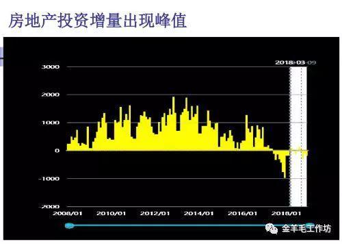刘世锦:土地财政逐步走到了尽头