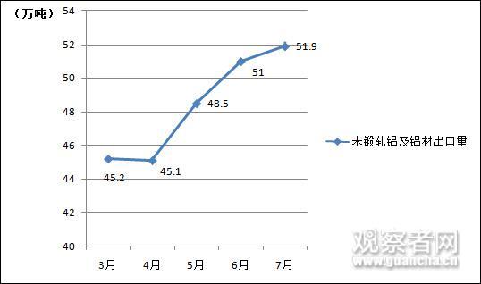 数据来源:中国海关总署