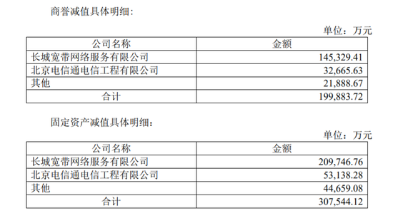 鹏博士转让长城宽带100%股权:坐拥千万用户的长城宽带只要100万