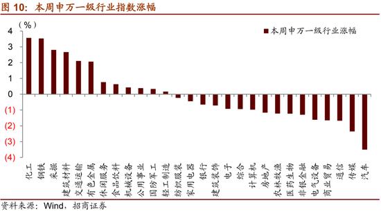 招商策略:信用债违约对股市影响以风险偏好压制和相关个股为主