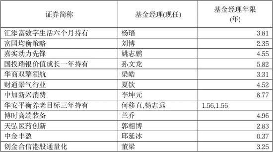 热情高涨:25只新基金扎堆发行 明星基金经理产品又有爆款?