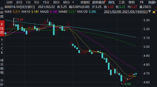 经济学家刘纪鹏买入民生银行股票现任公司独董 此前高管斥资千万集体增持
