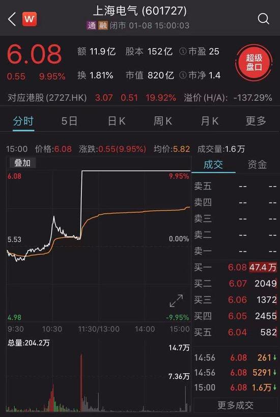 10亿资金涌入、股价直线封涨停 上海电气正式发声
