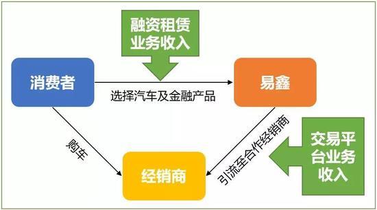易鑫车贷商业模式