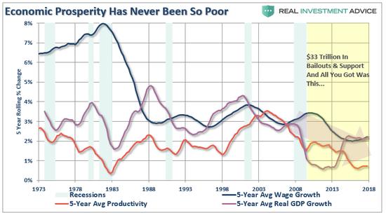 (美国经济增长、生产力增长和工资增长幅度比较,来源:Real Investment Advice)