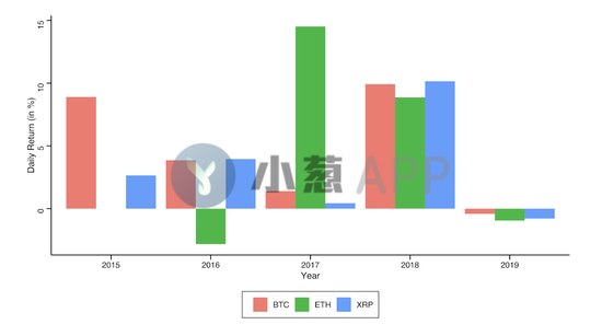 情人节效应?历史数据显示比特币今天普遍上涨