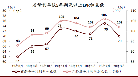 资料来源:中国人民银行,融360,中金公司研究部