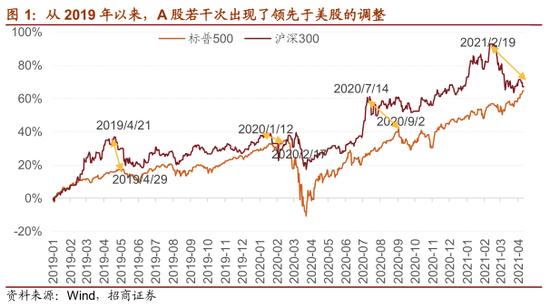招商策略:为何美股迭创新高、A股却陷入调整?关注三